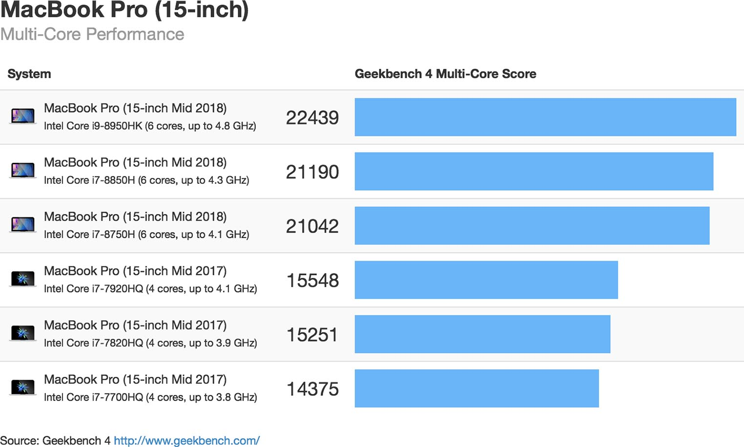 Geekbench MacBook Pro 2018 15 Multi