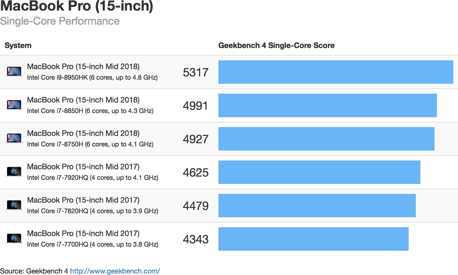 Geekbench MacBook Pro 2018 15 Single