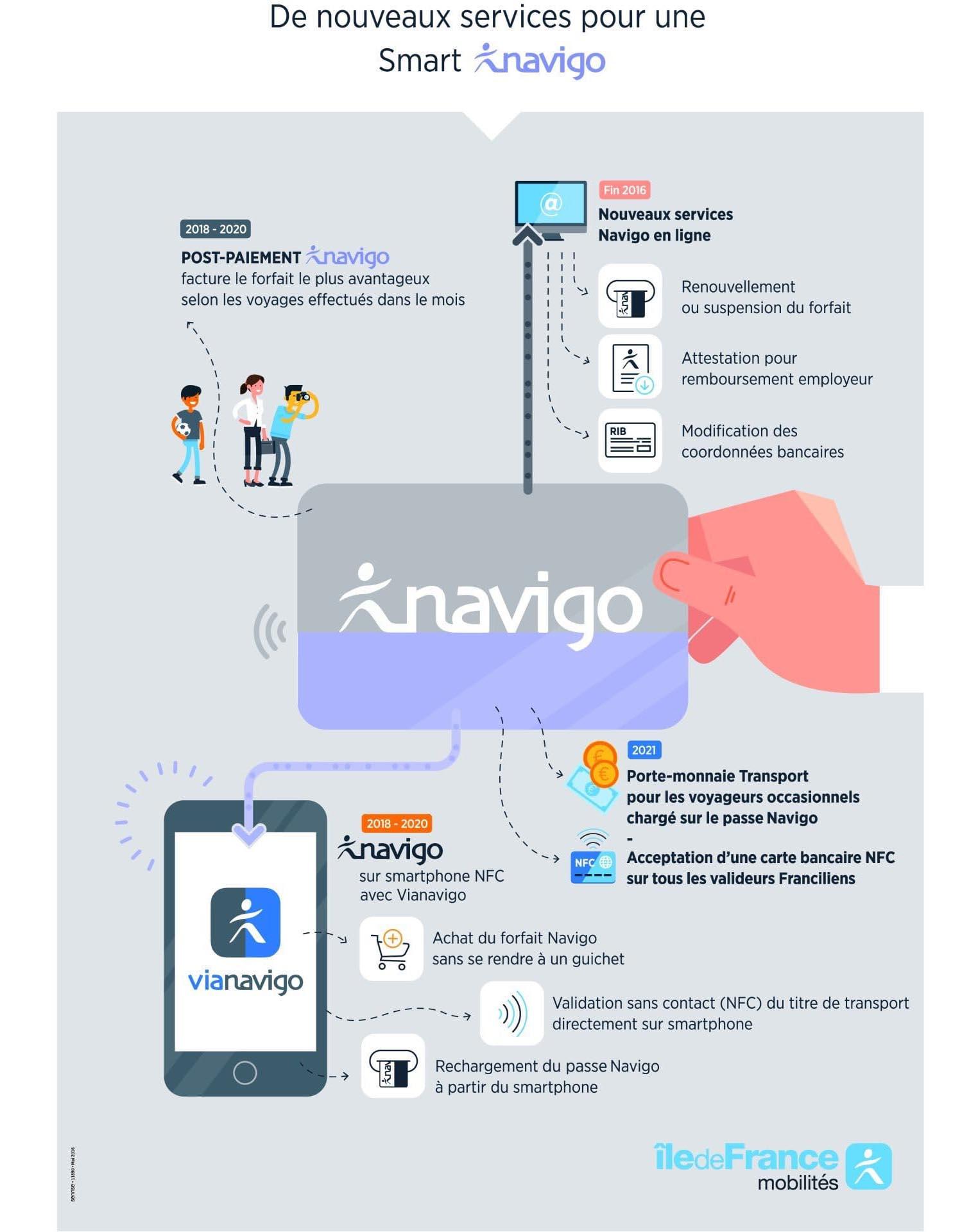 Passe Navigo smartphone