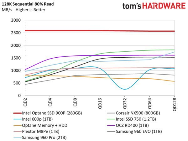 Optane 900p Sequential