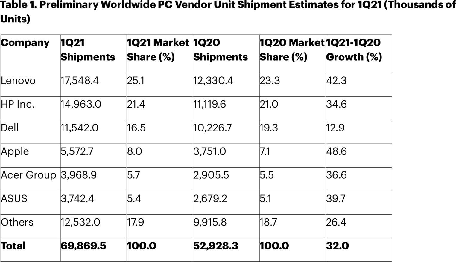 Parts de marché Mac Q1 2021 Gartner