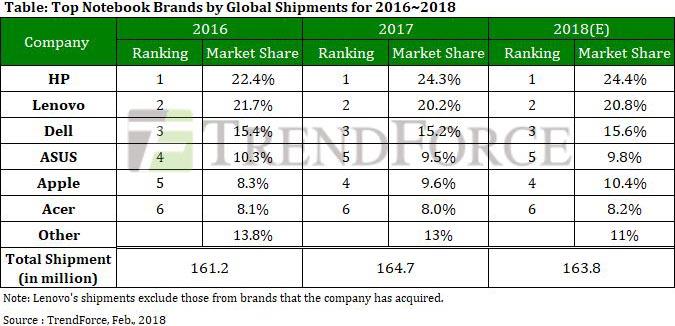 Parts de marché ordinateurs portables 2017 Trendforce