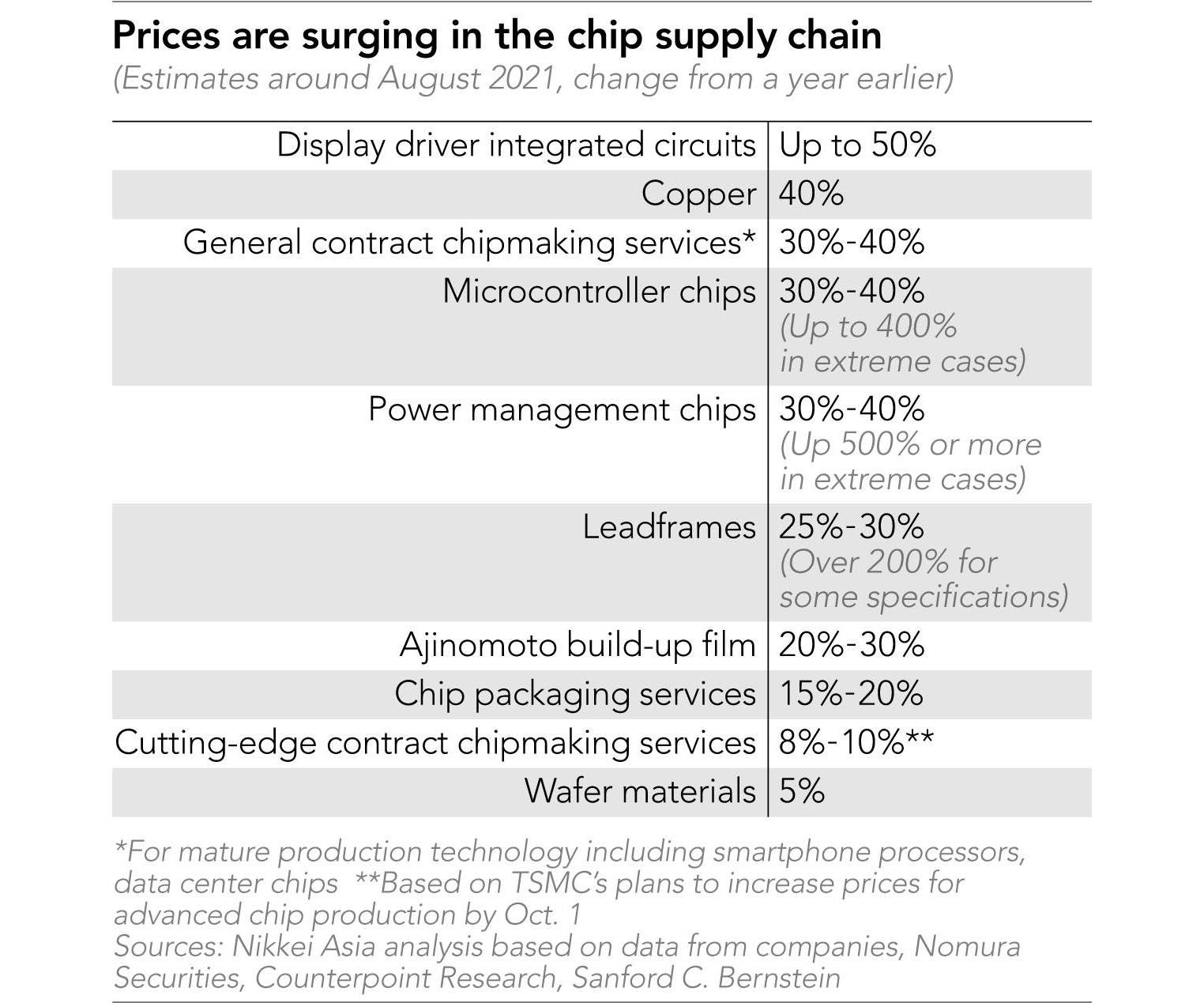 Hausse prix composants 2022
