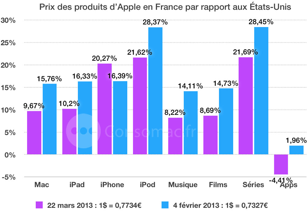 consomac   apple est 12  plus ch u00e8re en france