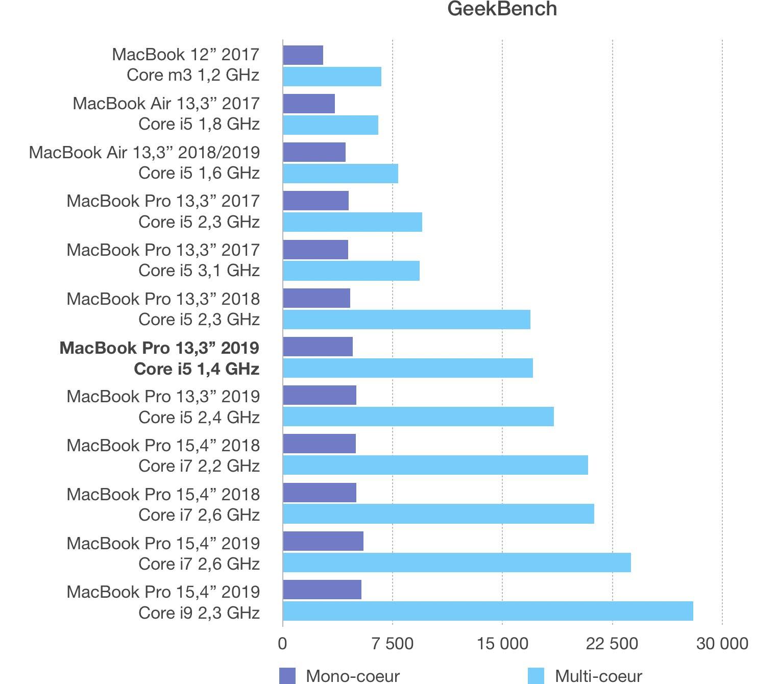 Classement Geekbench MacBook Pro 13 2019