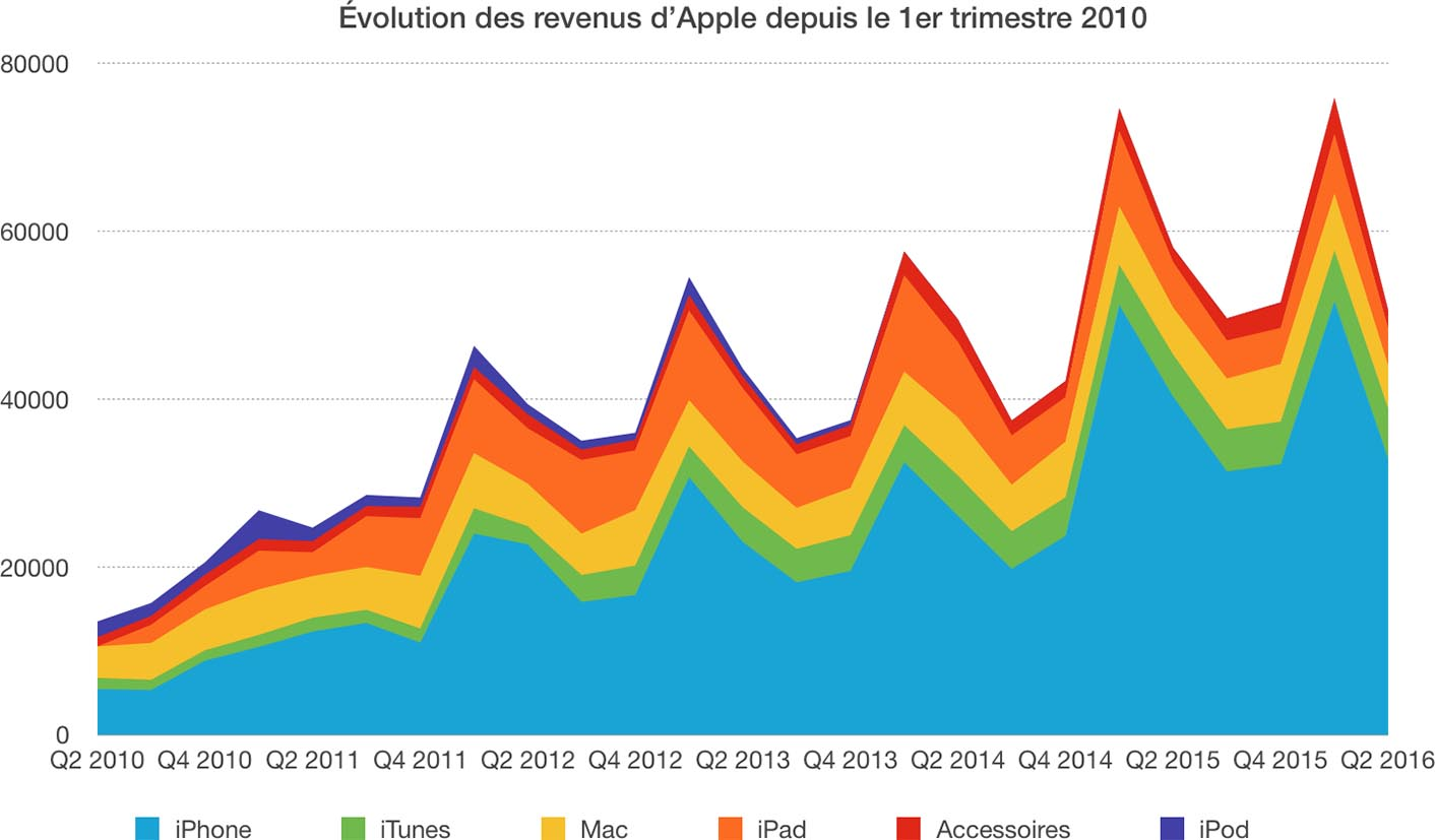 Apple Q2 2016 évolution trimestres