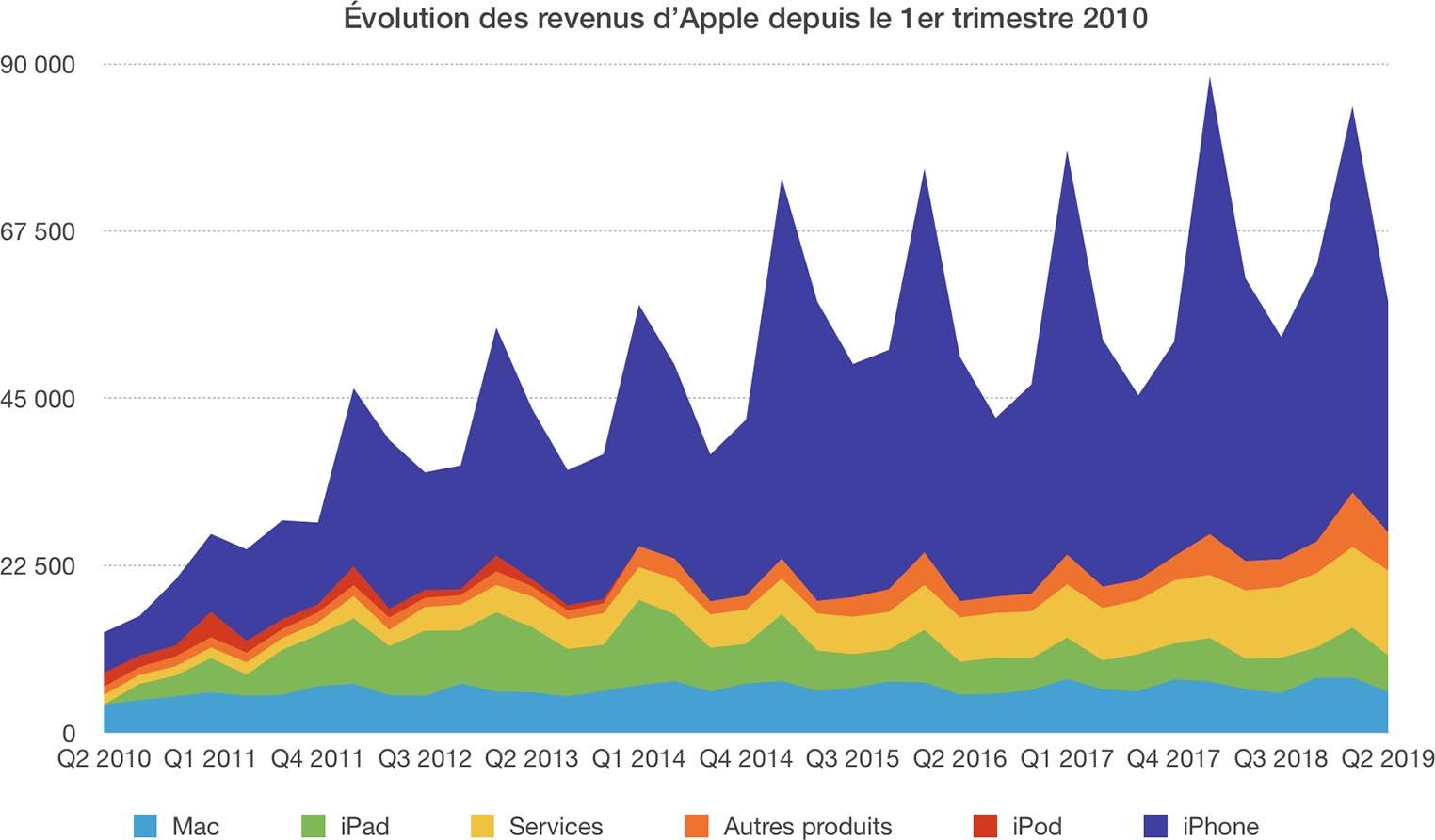 Évolution revenus Apple Q2 2019