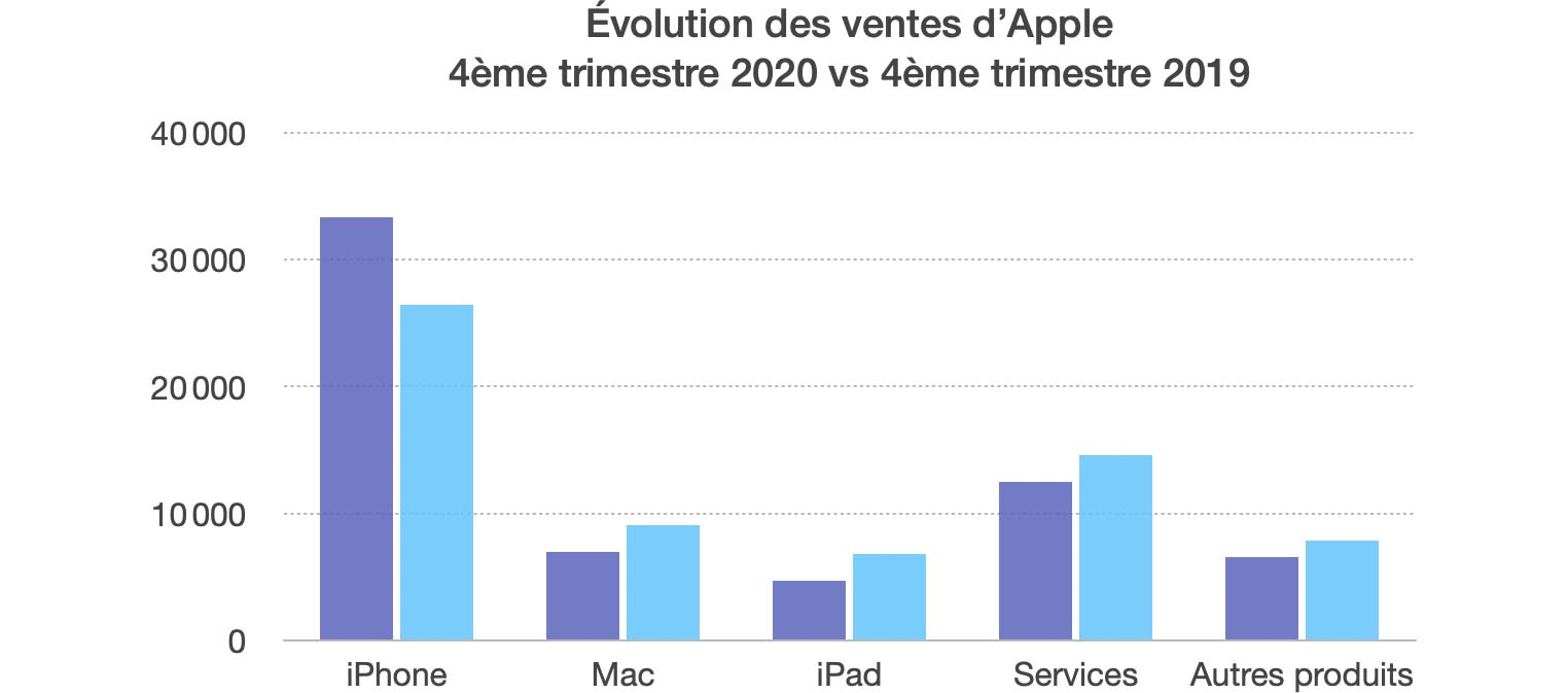Résultats Apple Q4 2020