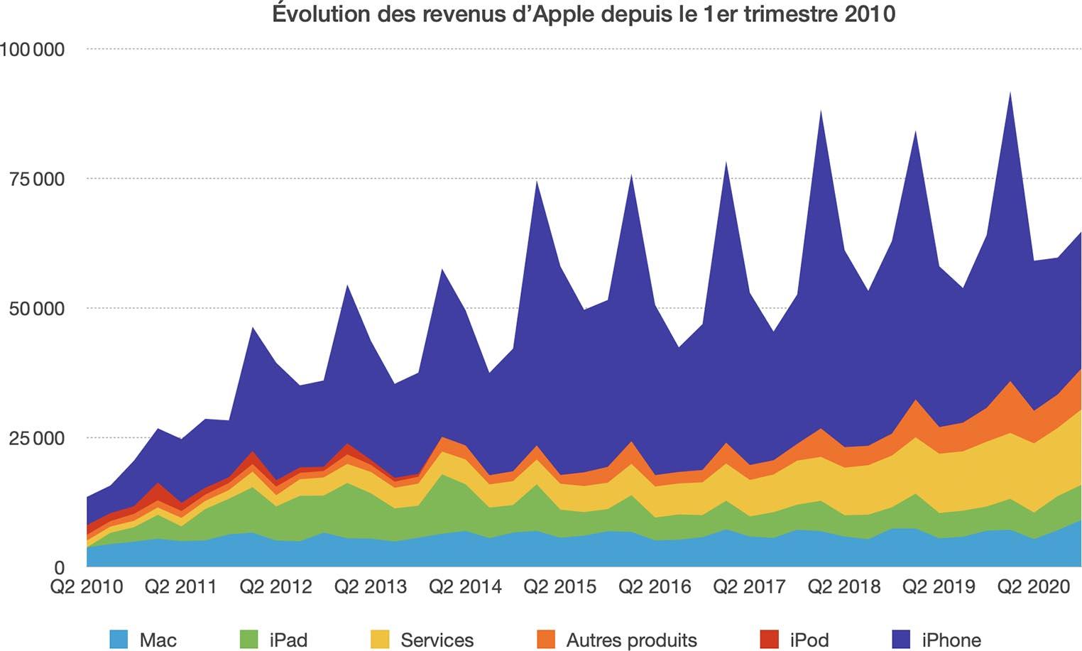 Évolution revenus Apple Q4 2020