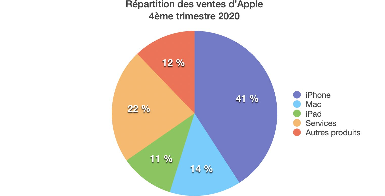 Répartition revenus Apple Q4 2020