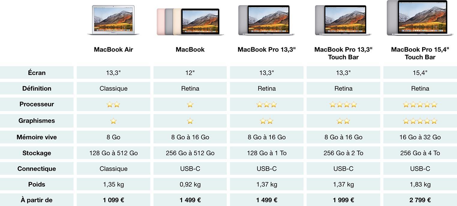 Quel Mac portable acheter comparatif