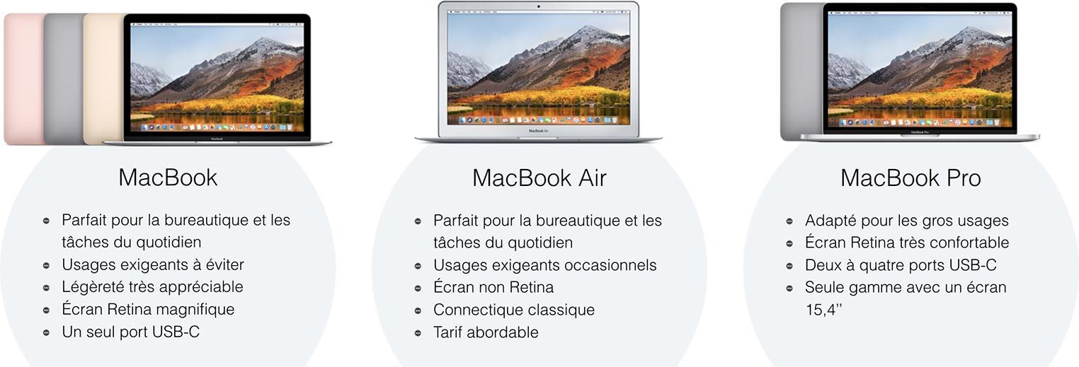 Quel Mac choisir