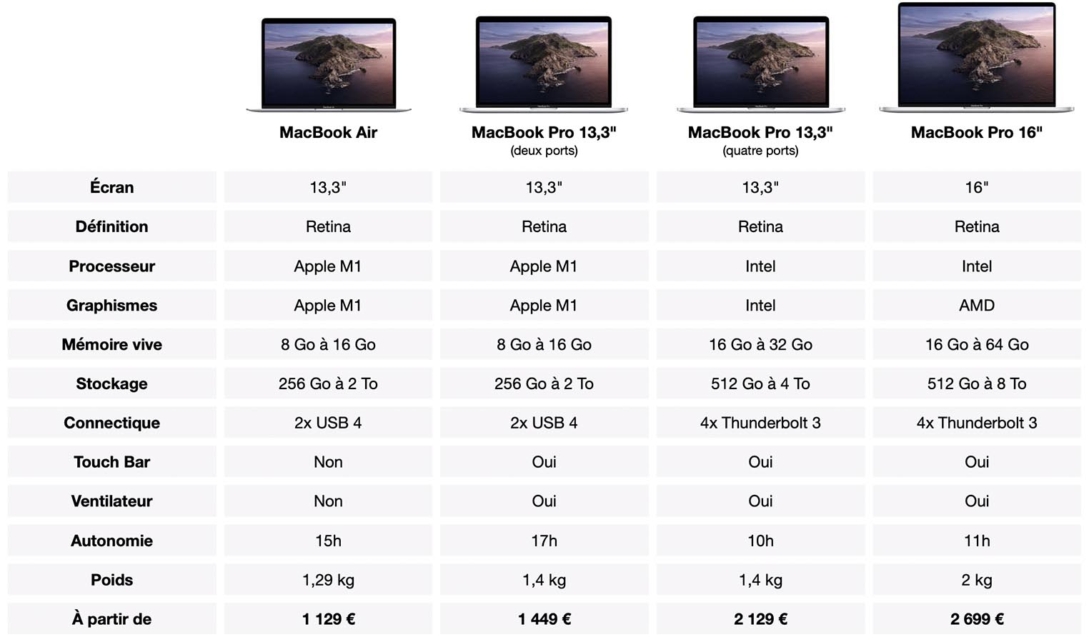 Comparatif MacBook Air MacBook Pro 2021