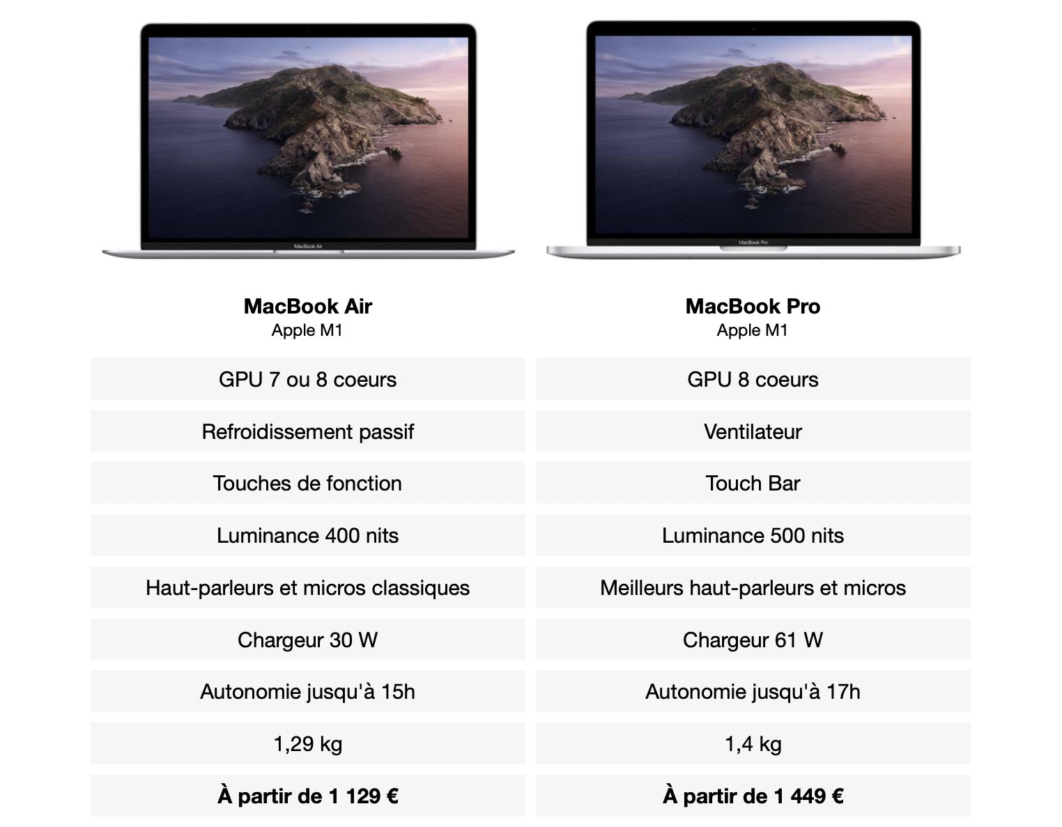 Différences MacBook Air MacBook Pro Apple M1