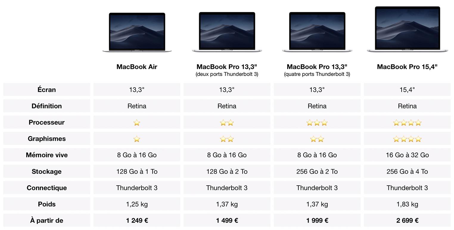 Comparatif MacBook 2019