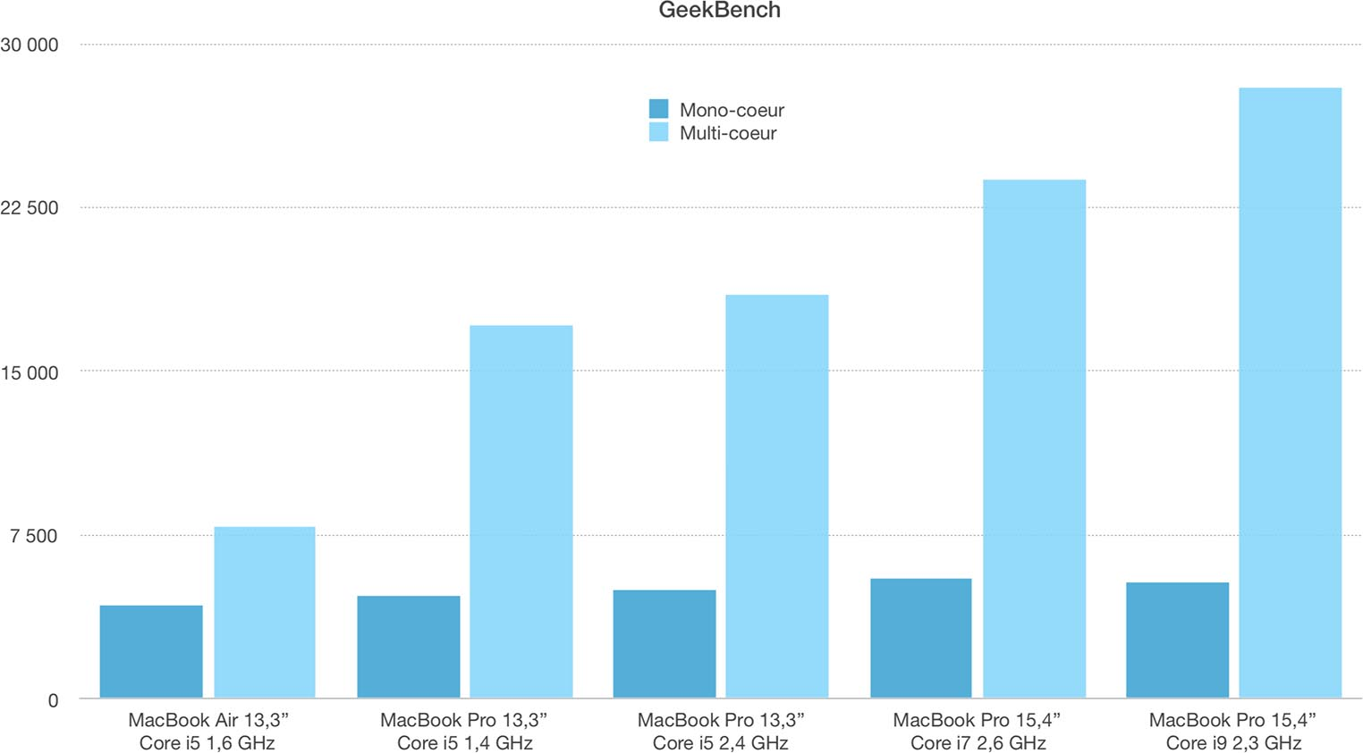 MacBook Pro 2019 Geekbench