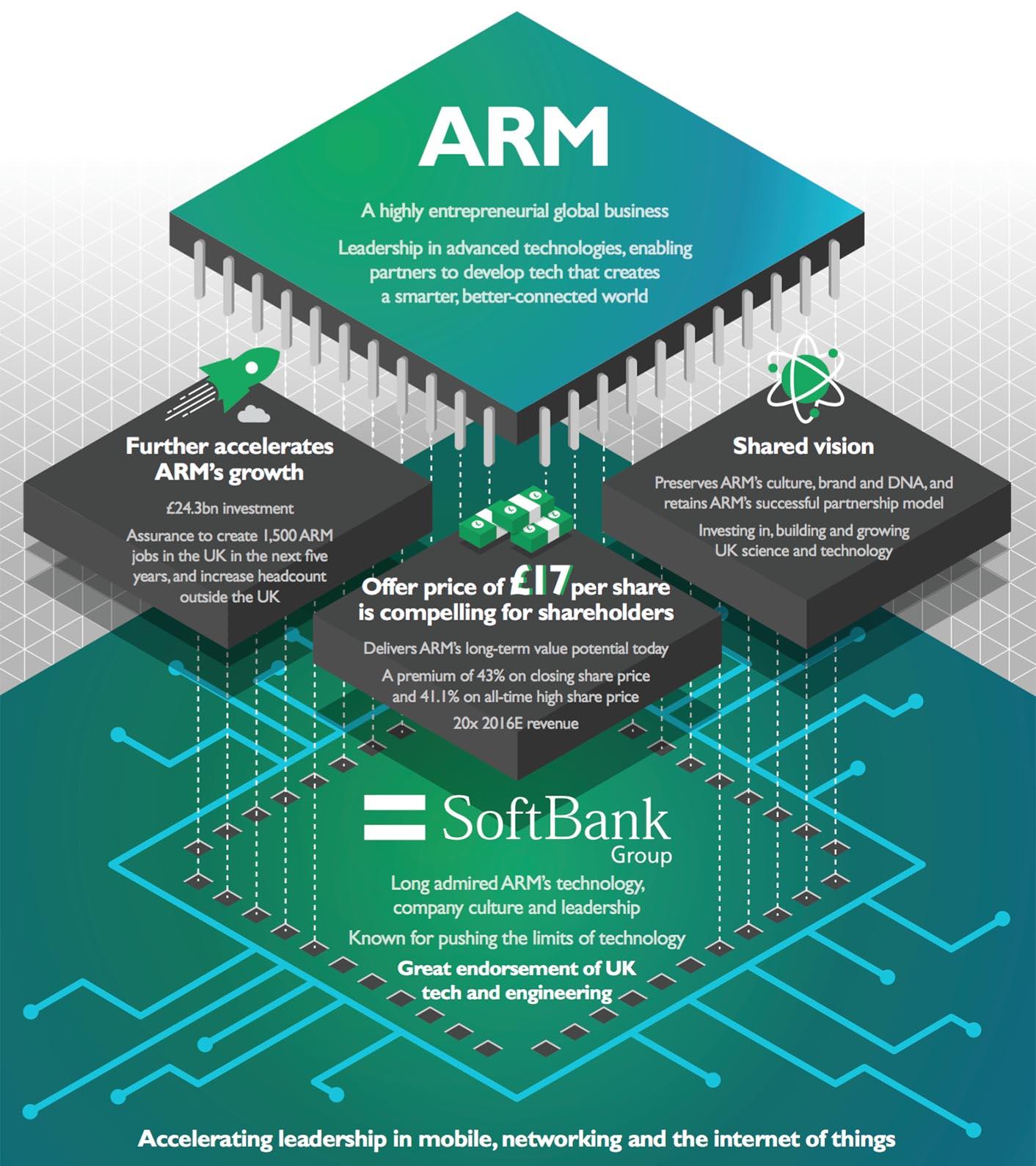 Rachat ARM SoftBank