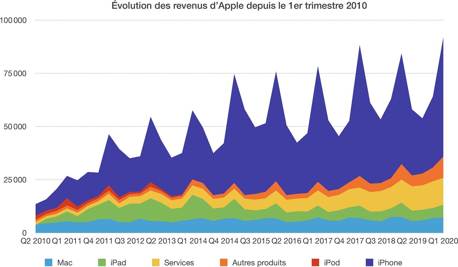 Historique résultats financiers Apple 2020