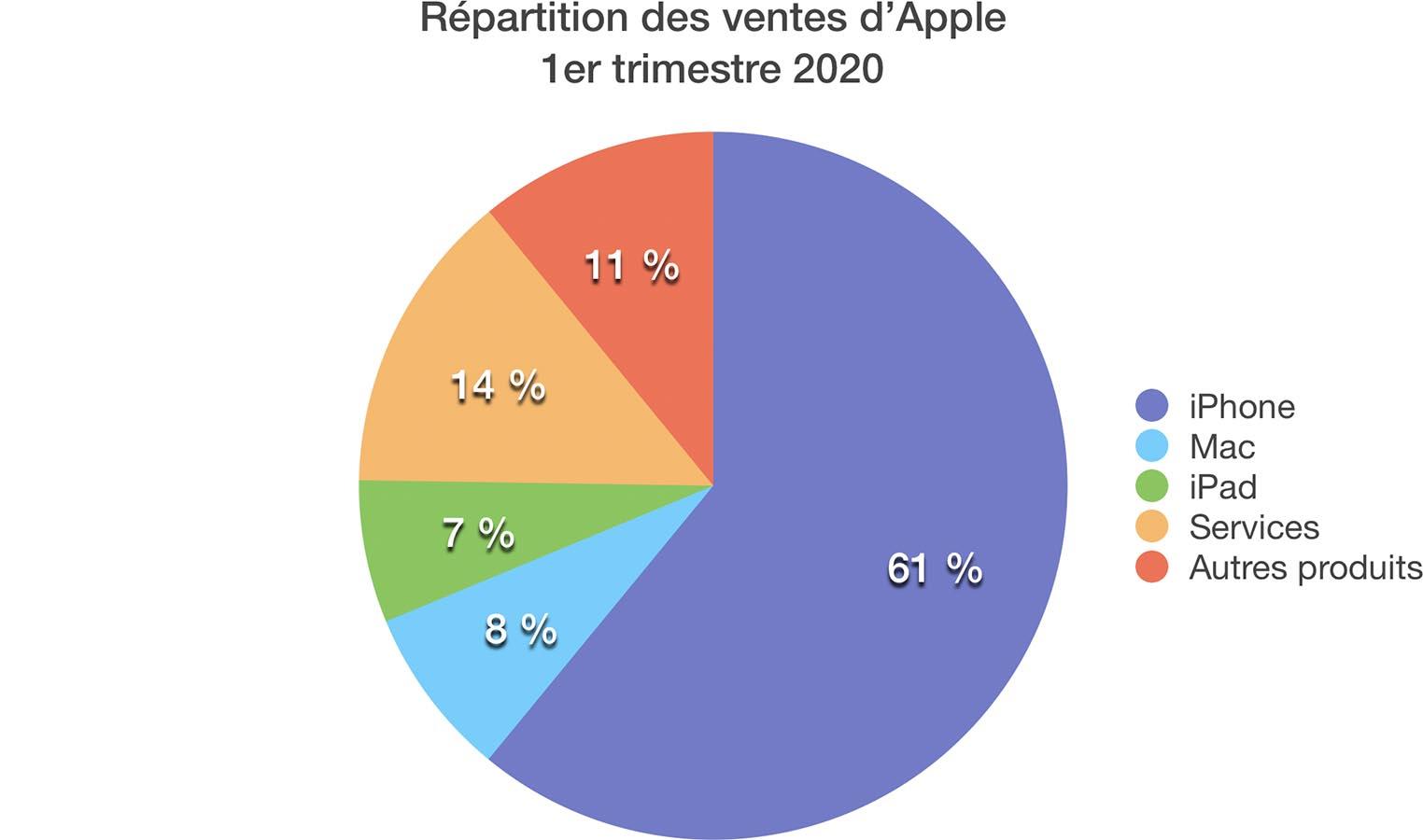 Résultats Apple Q1 2020 répartition