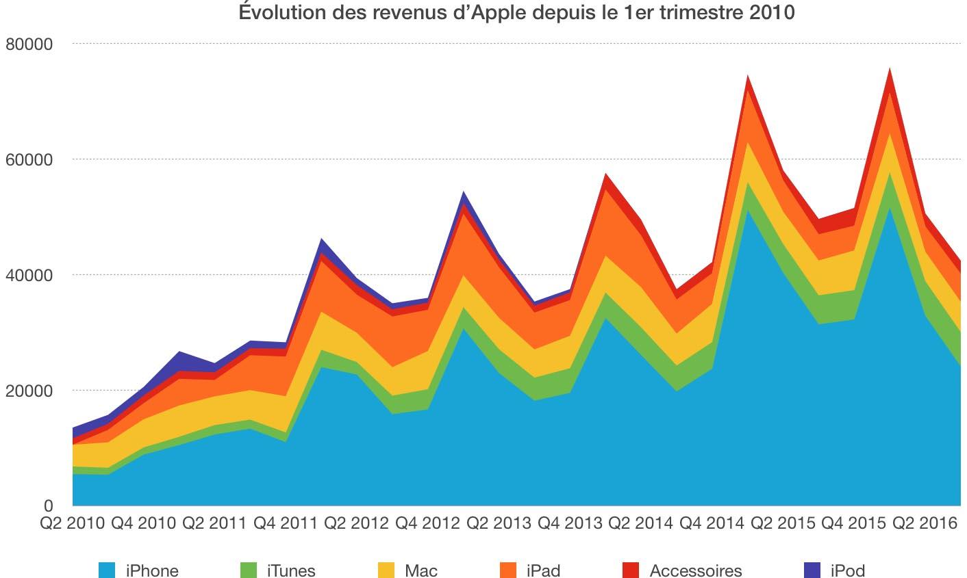 Évolution revenus Apple 2016