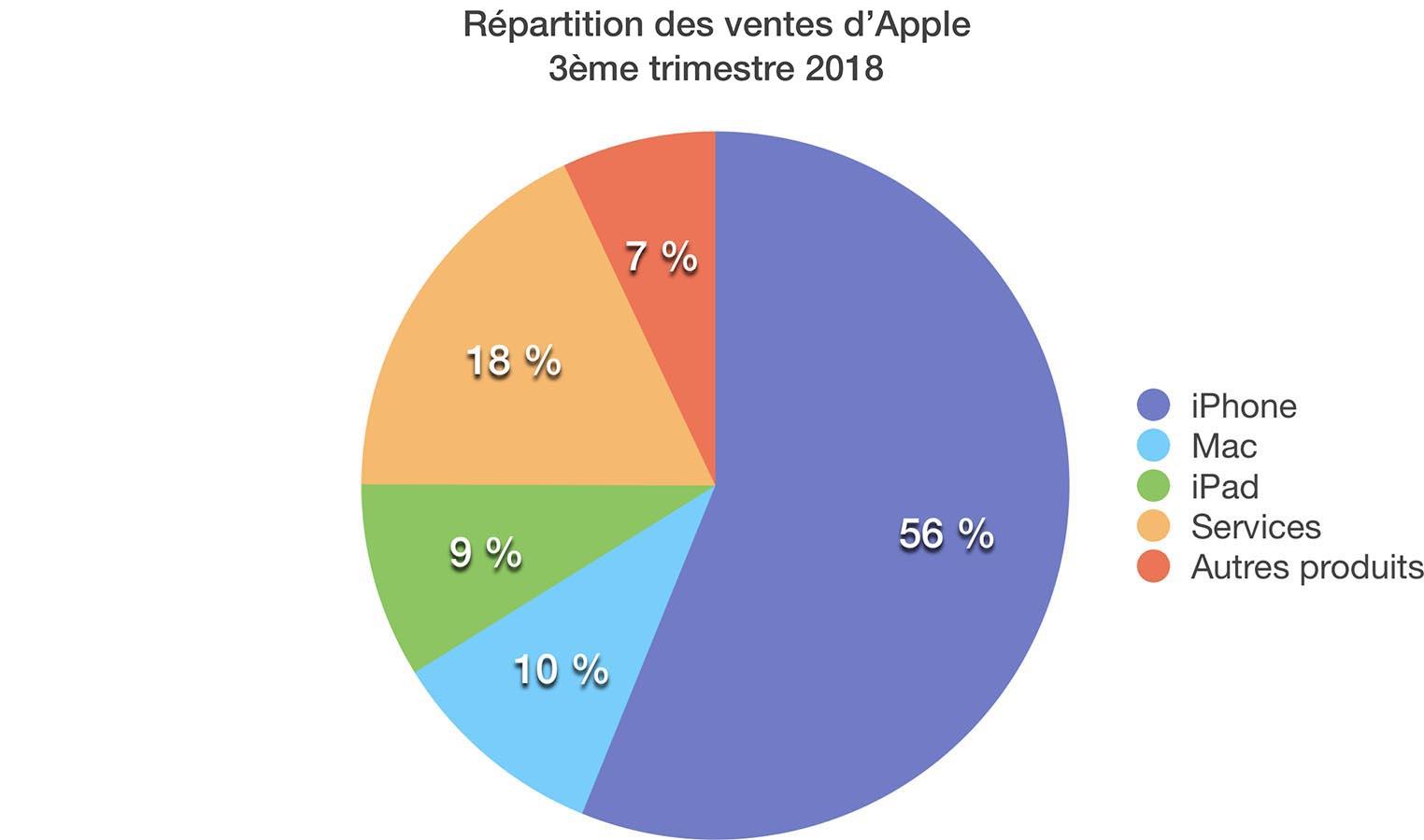 Résultats Apple Q3 2018