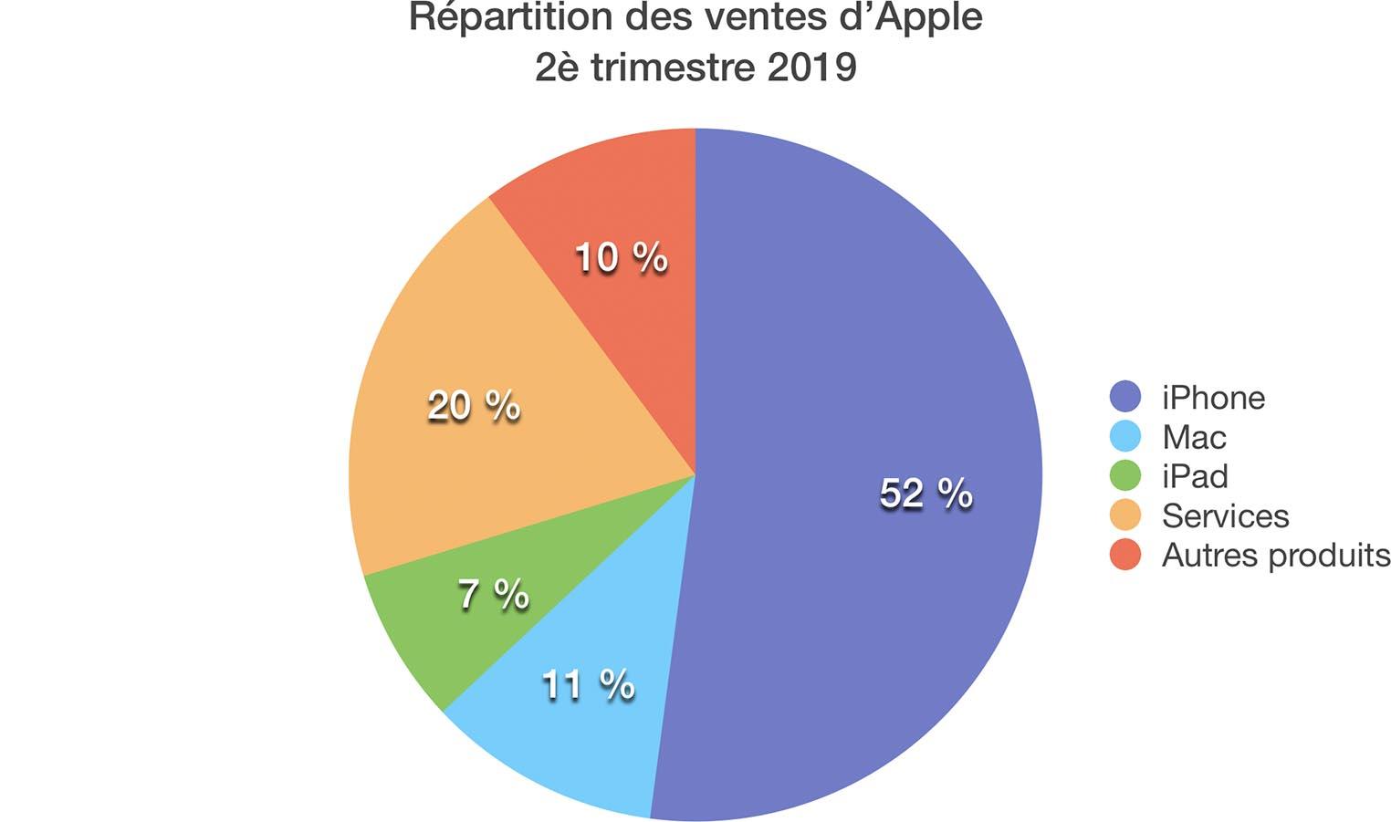 Répartition revenus Apple Q4 2019