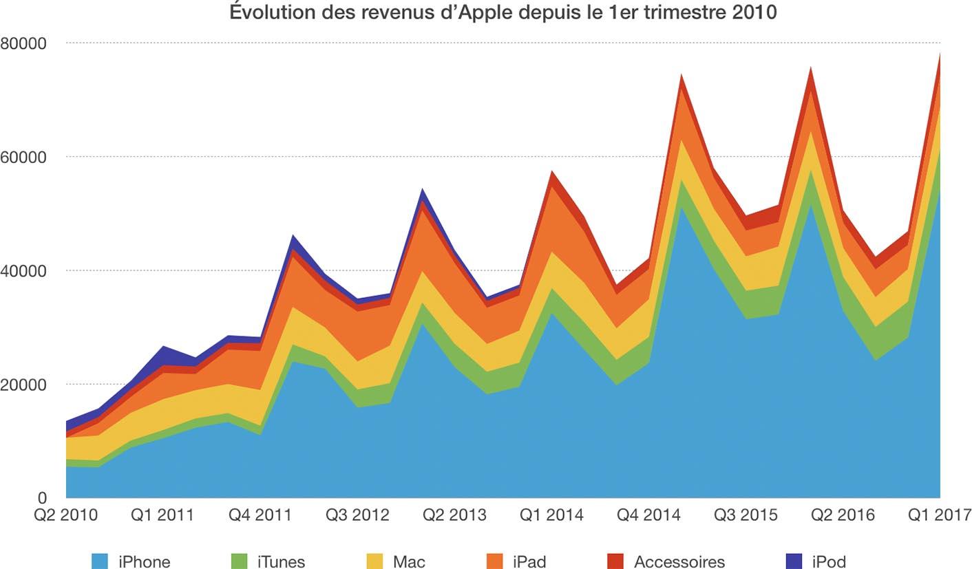 Résultats Apple Q1 2017