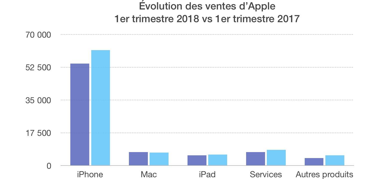 Résultats Apple Q1 2018
