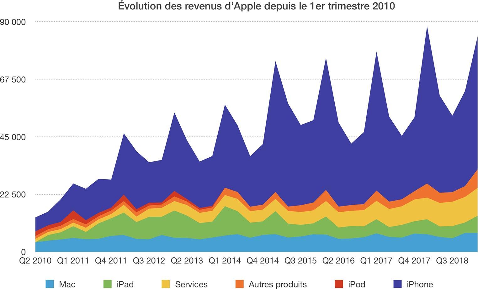 Résultats Apple premier trimestre 2019