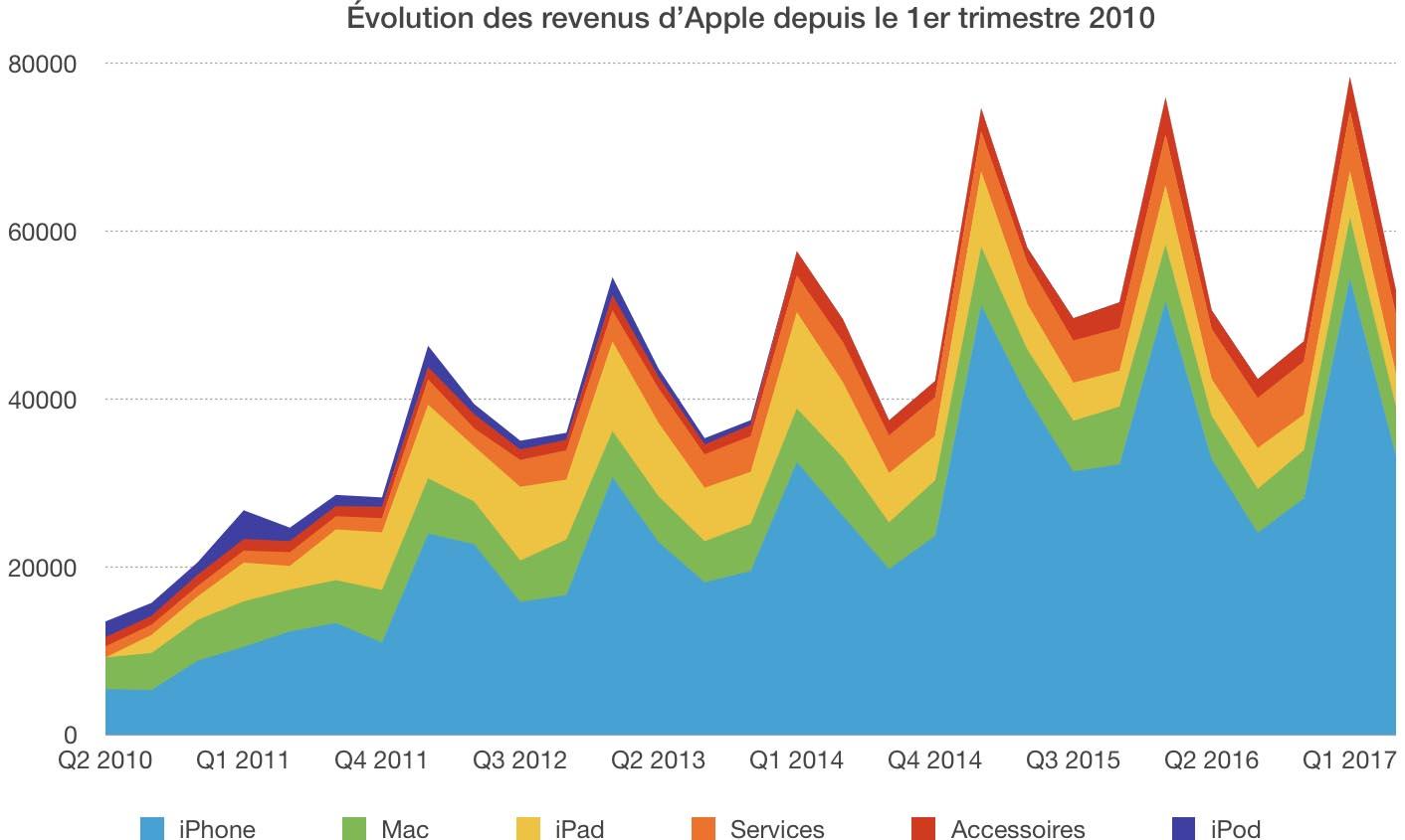Résultats Apple Q2 2017 historique