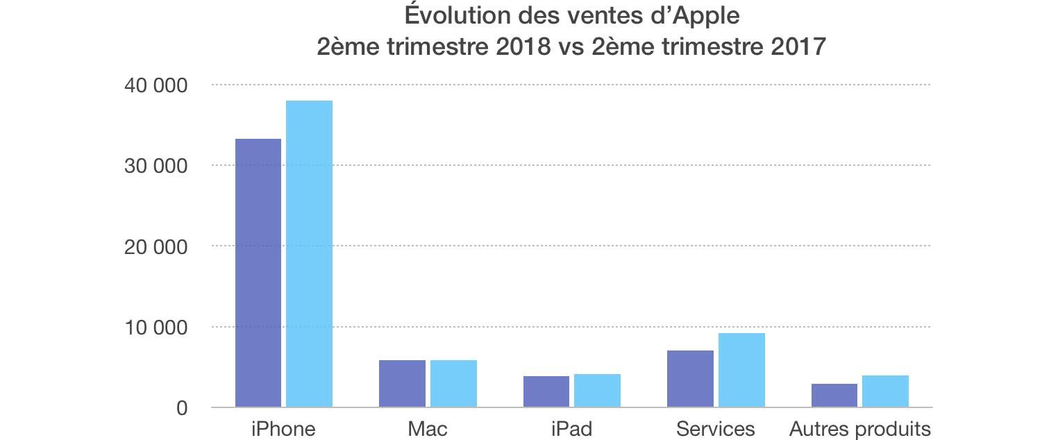 Résultats Apple Q2 2018