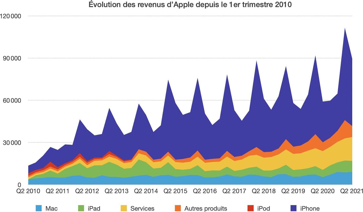 Résultats Apple Q2 2021