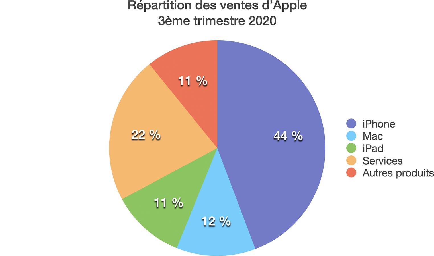 Apple Q3 2020 répartition des ventes