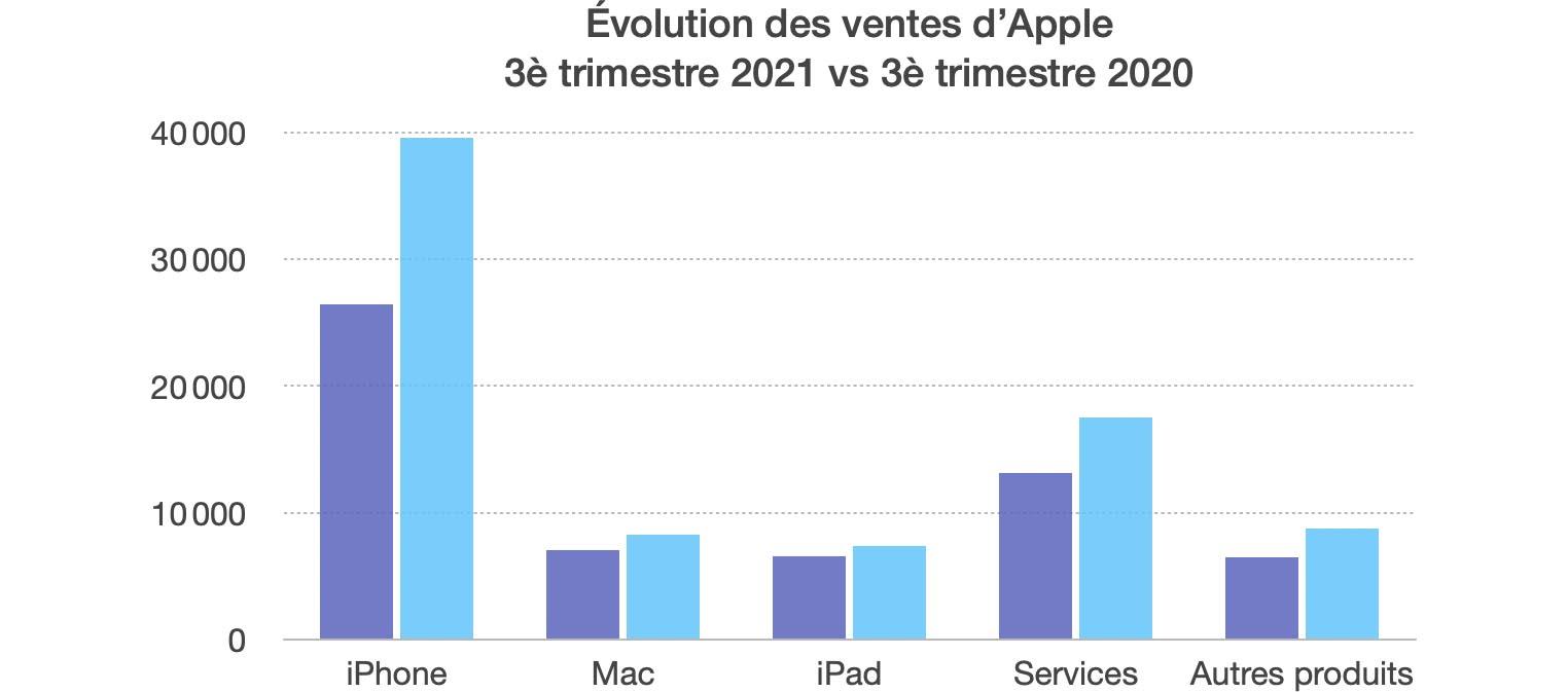 Résultats Apple Q3 2021