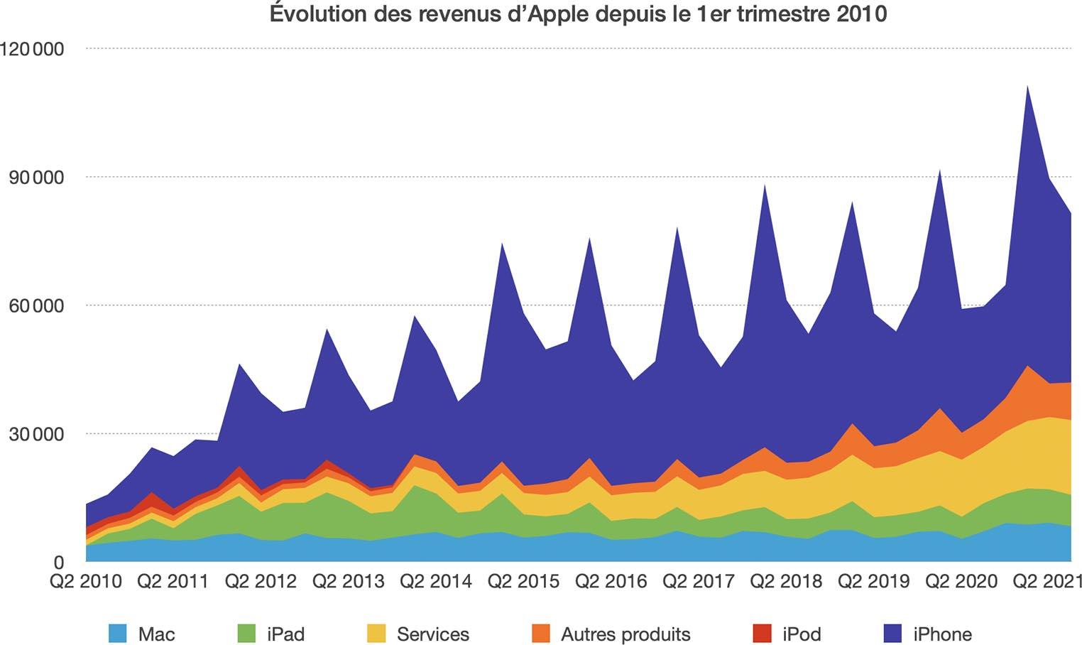 Historique Résultats Apple Q3 2021
