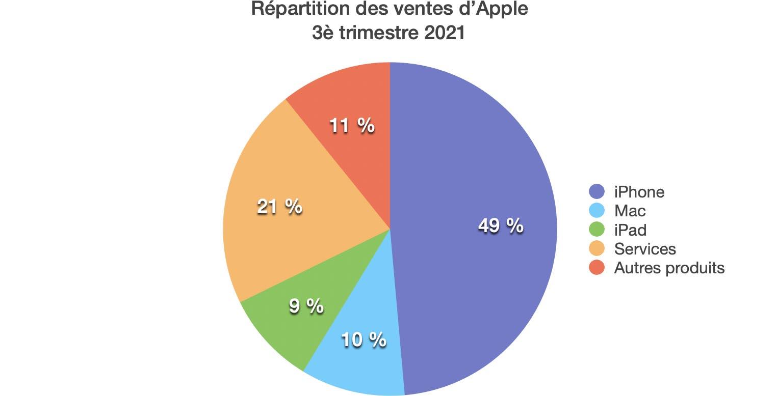Répartition Résultats Apple Q3 2021