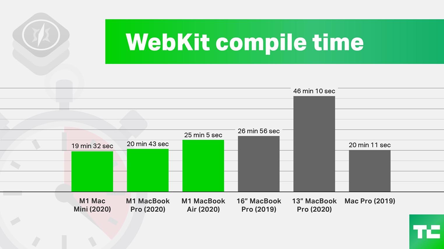 Compilation WebKit Apple M1