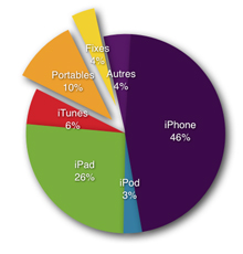 Revenus Apple Q3 2012