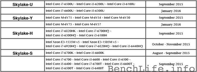 Intel Skylake Calendrier