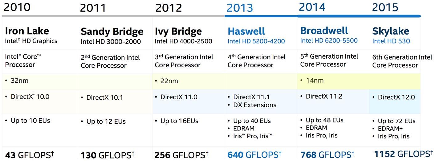 Intel Skylake IGP