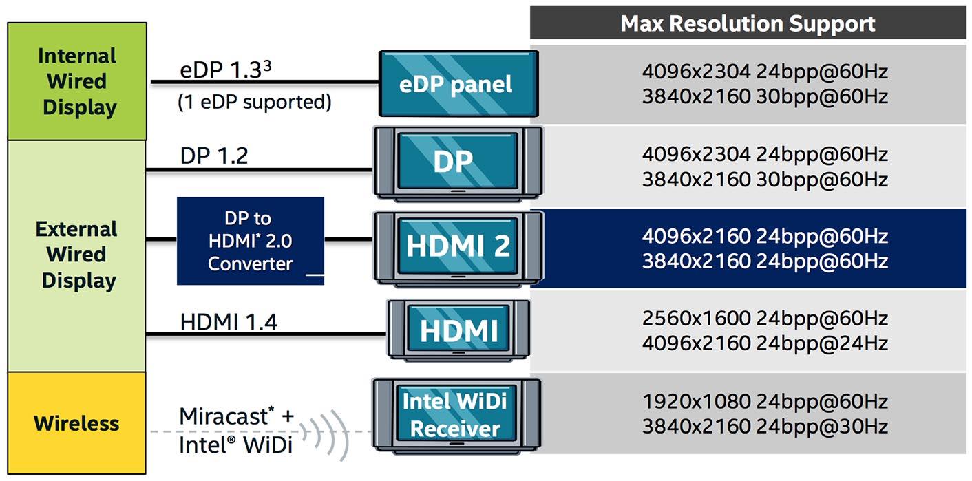 Intel Skylake IGP Résolutions