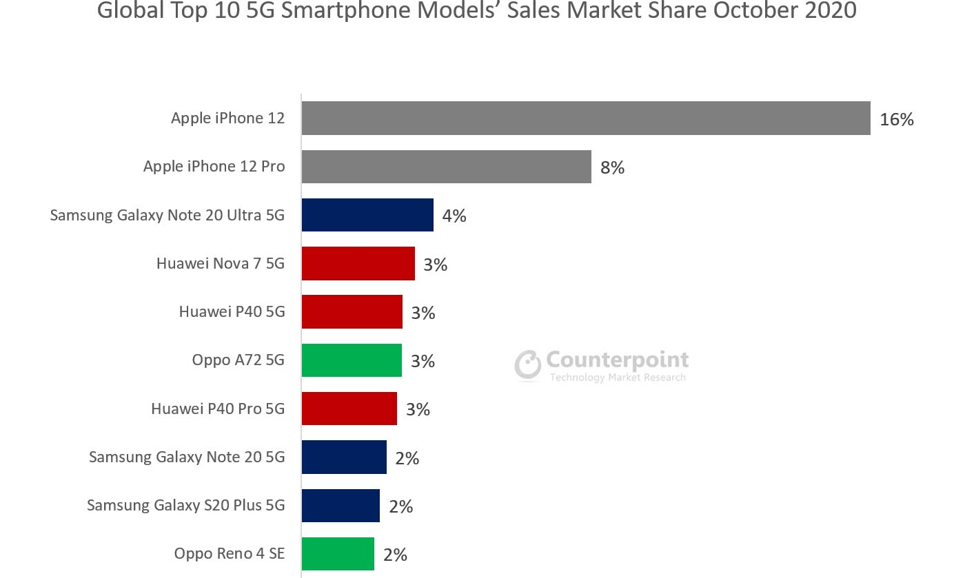 Smartphones 5G Octobre 2020