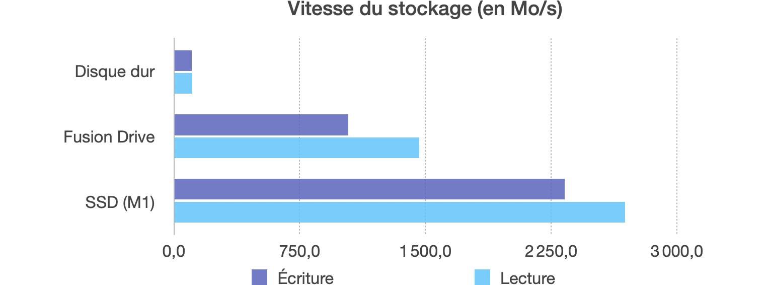 Comparatif débits SSD iMac M1