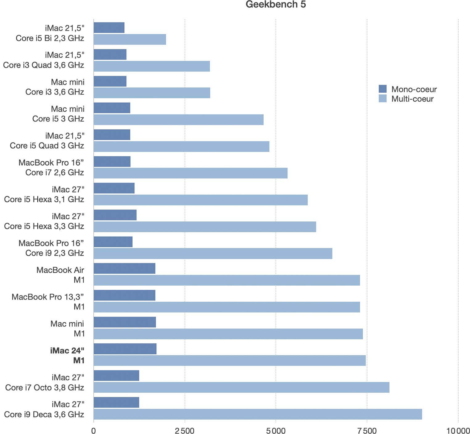 iMac M1 Test GeekBench 5