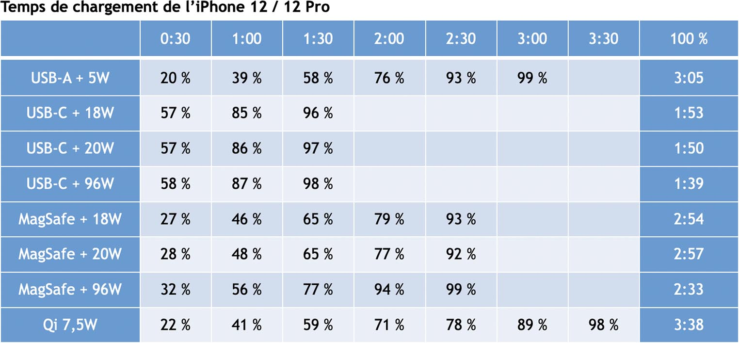 Test iPhone 12 Temps de chargement