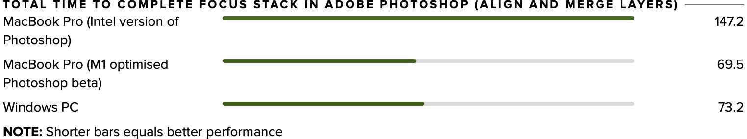 Test Apple M1 Photoshop