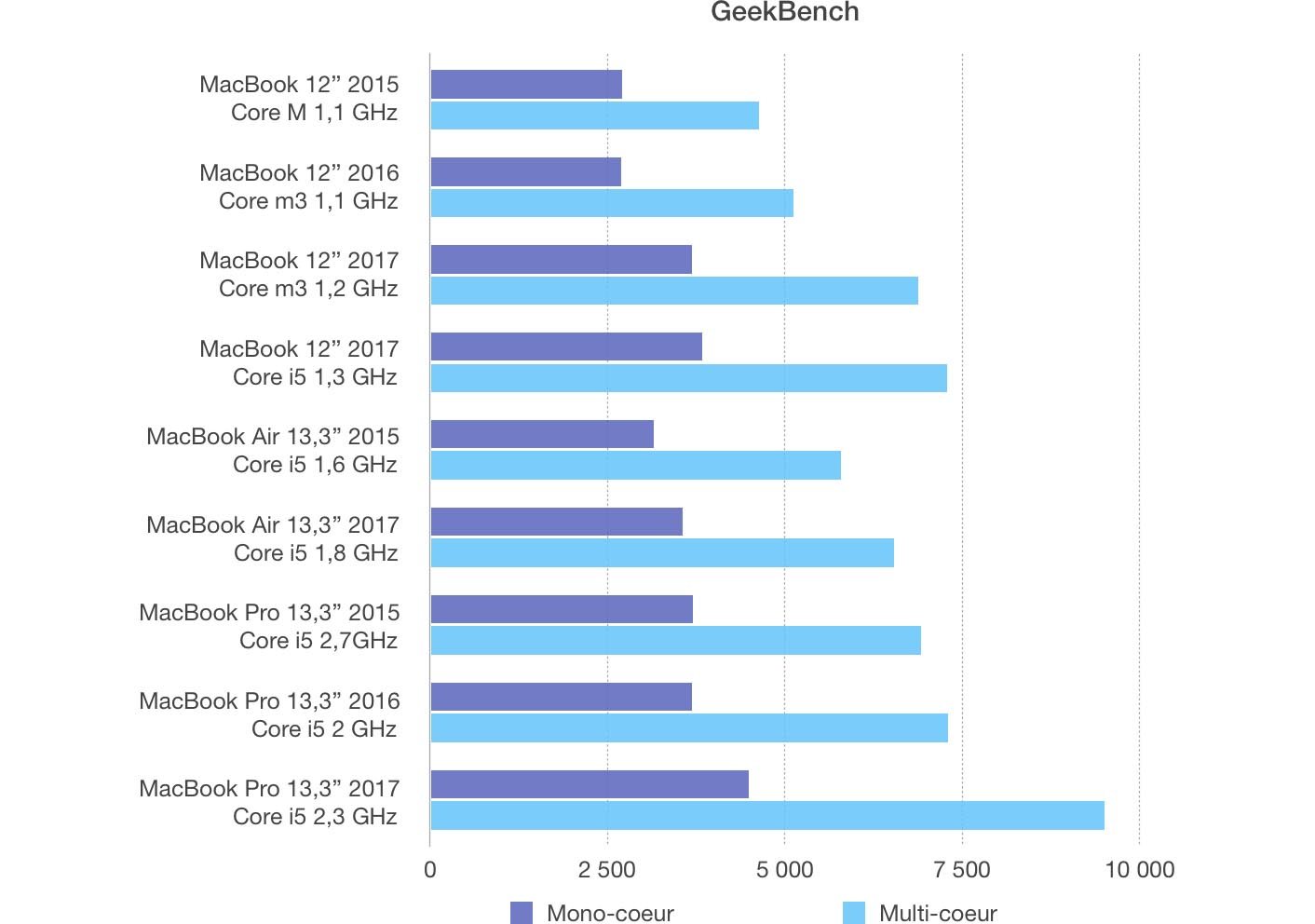 Test MacBook 12 2017 Geekbench