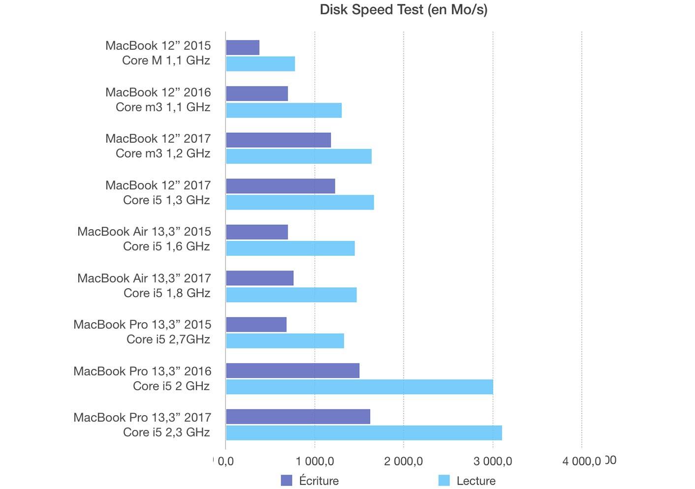 Test MacBook 12 2017 SSD