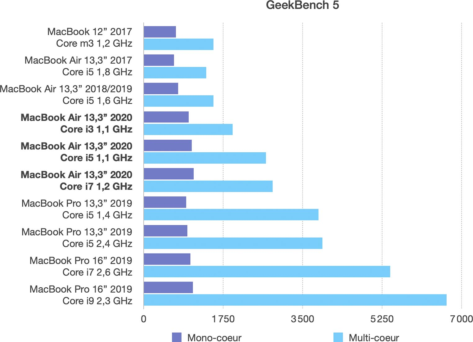 Test MacBook Air 2020 Geekbench 5