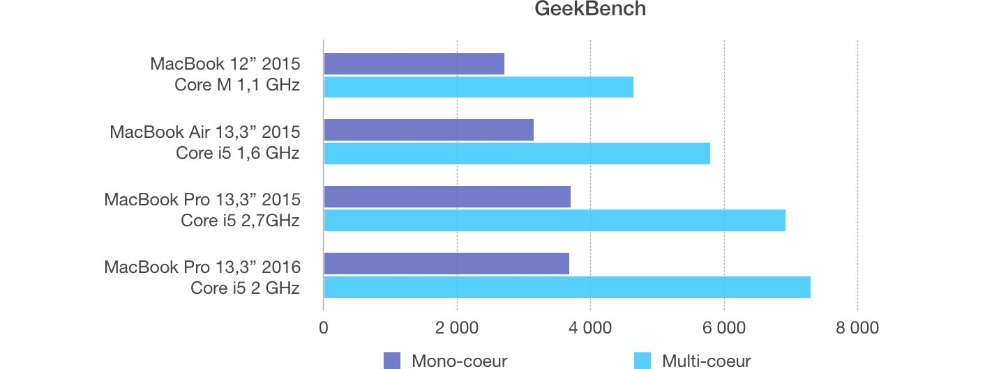 MacBook Pro 2016 Geekbench